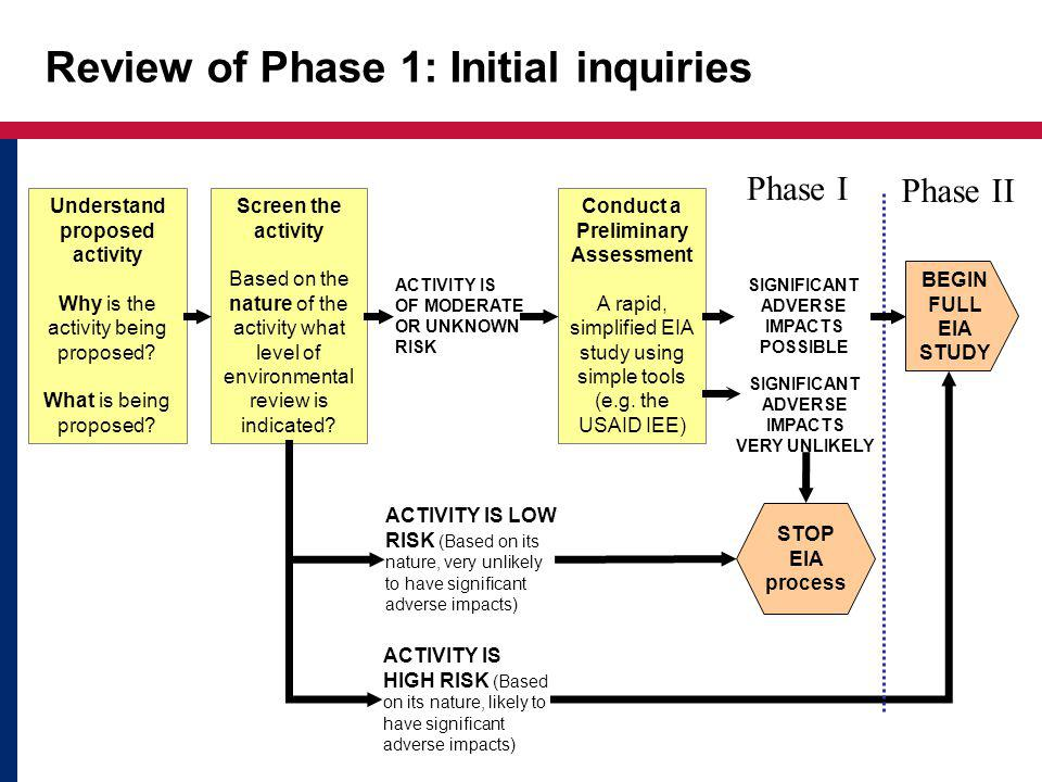 Review of Phase 1: Initial inquiries Screen the activity Based on the nature of the activity what level of environmental review is indicated.