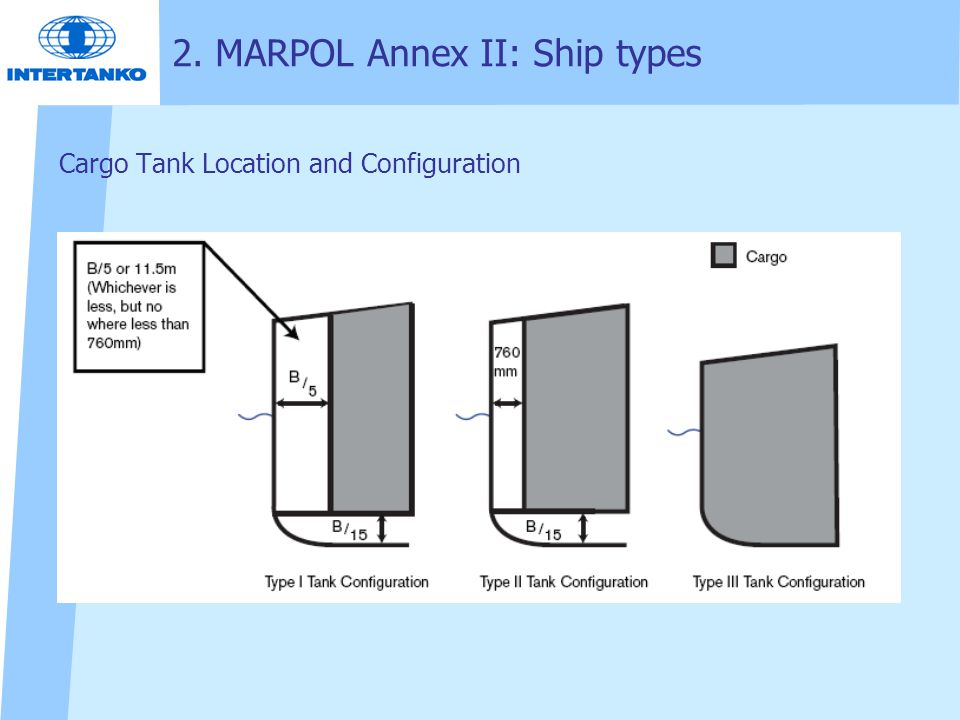 Cargo Tank Location and Configuration 2. MARPOL Annex II: Ship types