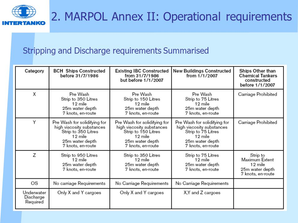 Stripping and Discharge requirements Summarised 2. MARPOL Annex II: Operational requirements