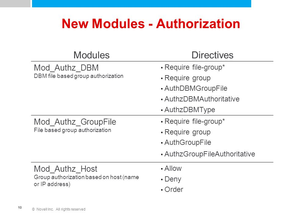 © Novell Inc. All rights reserved 10 New Modules - Authorization ModulesDirectives Mod_Authz_DBM DBM file based group authorization Require file-group