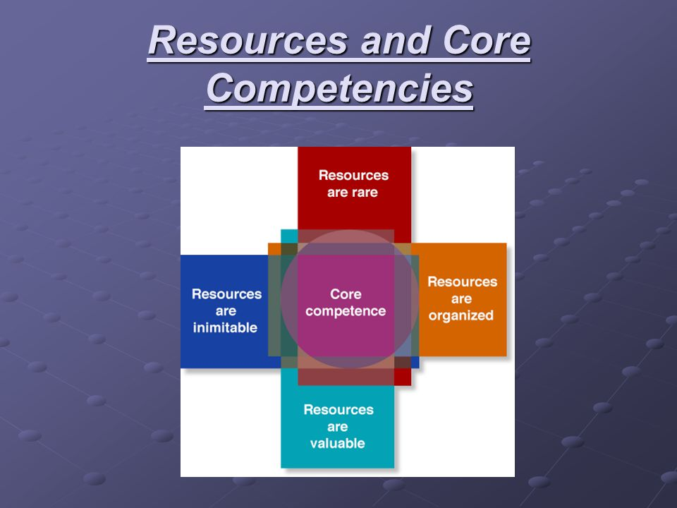 Resources and Core Competencies