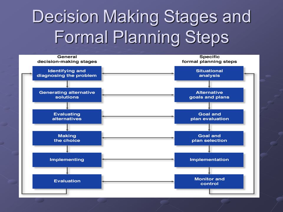 Decision Making Stages and Formal Planning Steps
