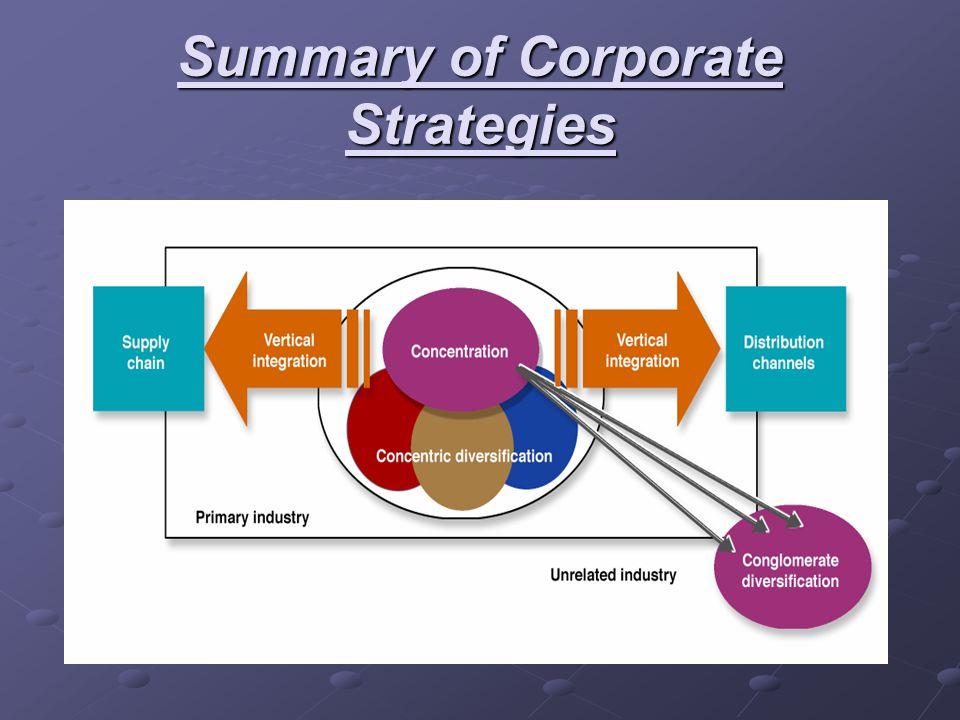 Summary of Corporate Strategies