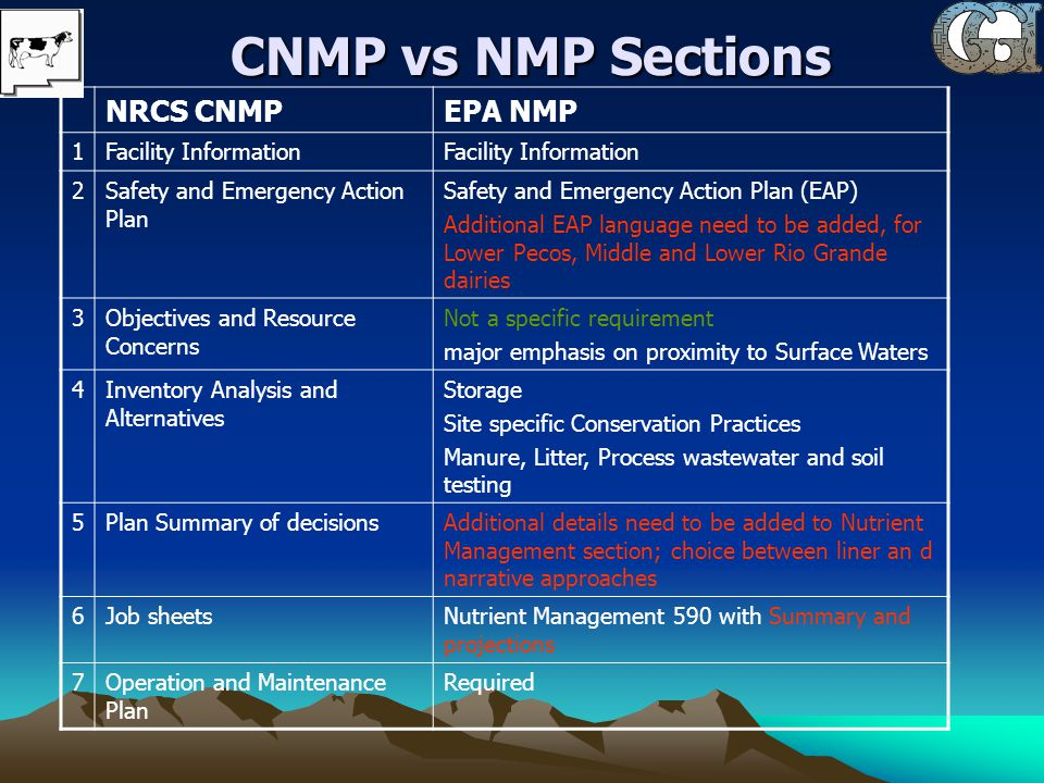 CNMP vs NMP Sections NRCS CNMPEPA NMP 1Facility Information 2Safety and Emergency Action Plan Safety and Emergency Action Plan (EAP) Additional EAP language need to be added, for Lower Pecos, Middle and Lower Rio Grande dairies 3Objectives and Resource Concerns Not a specific requirement major emphasis on proximity to Surface Waters 4Inventory Analysis and Alternatives Storage Site specific Conservation Practices Manure, Litter, Process wastewater and soil testing 5Plan Summary of decisionsAdditional details need to be added to Nutrient Management section; choice between liner an d narrative approaches 6Job sheetsNutrient Management 590 with Summary and projections 7Operation and Maintenance Plan Required