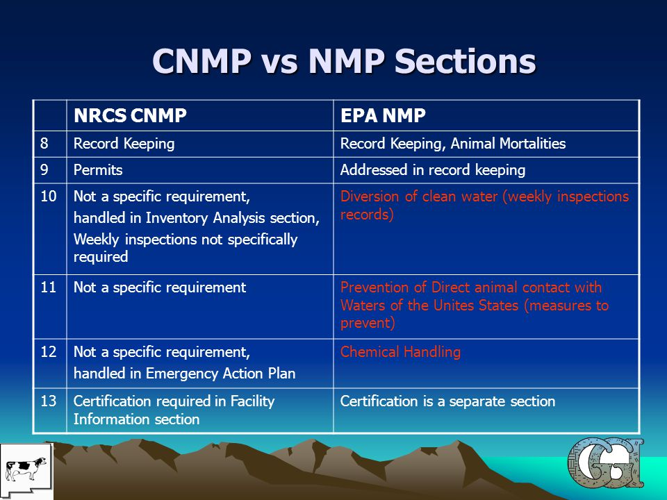 CNMP vs NMP Sections CNMP vs NMP Sections NRCS CNMPEPA NMP 8Record KeepingRecord Keeping, Animal Mortalities 9PermitsAddressed in record keeping 10Not a specific requirement, handled in Inventory Analysis section, Weekly inspections not specifically required Diversion of clean water (weekly inspections records) 11Not a specific requirementPrevention of Direct animal contact with Waters of the Unites States (measures to prevent) 12Not a specific requirement, handled in Emergency Action Plan Chemical Handling 13Certification required in Facility Information section Certification is a separate section