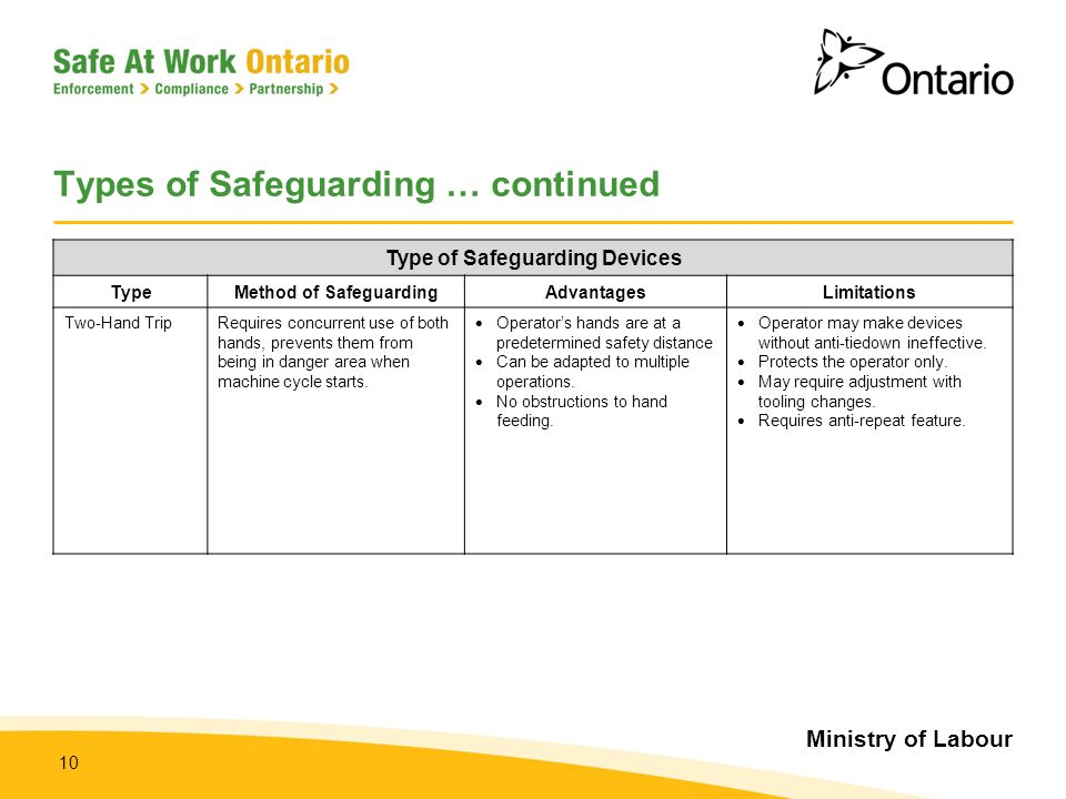 Ministry of Labour 10 Types of Safeguarding … continued Type of Safeguarding Devices TypeMethod of SafeguardingAdvantagesLimitations Two-Hand TripRequ