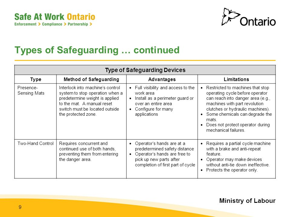 Ministry of Labour 9 Types of Safeguarding … continued Type of Safeguarding Devices TypeMethod of SafeguardingAdvantagesLimitations Presence- Sensing