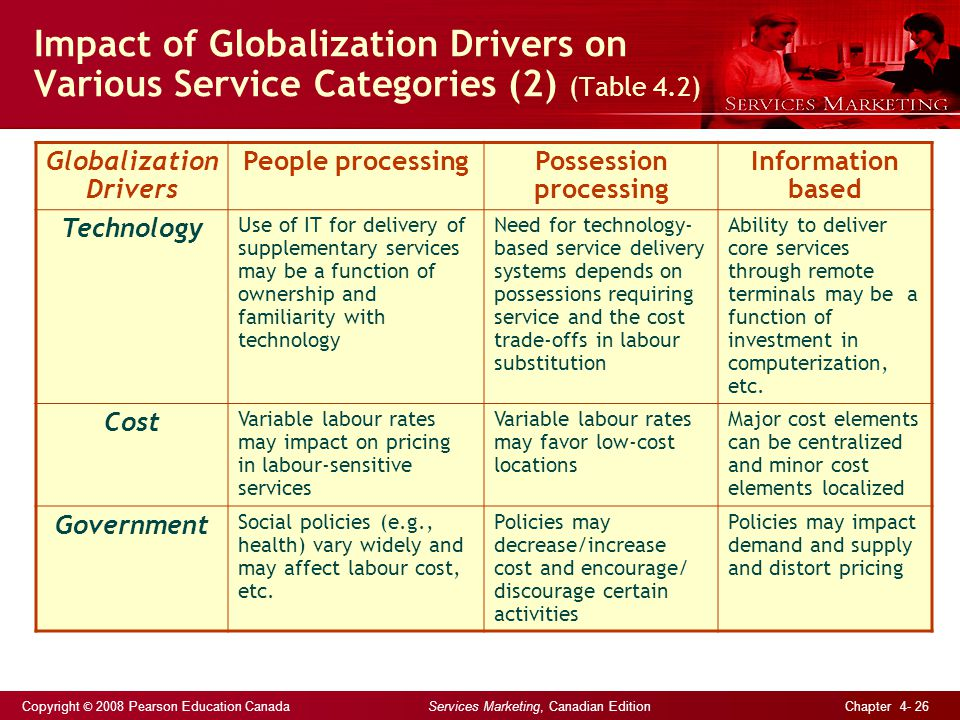 Copyright © 2008 Pearson Education Canada Services Marketing, Canadian Edition Chapter 4- 26 Impact of Globalization Drivers on Various Service Categories (2) (Table 4.2) Globalization Drivers People processingPossession processing Information based Technology Use of IT for delivery of supplementary services may be a function of ownership and familiarity with technology Need for technology- based service delivery systems depends on possessions requiring service and the cost trade-offs in labour substitution Ability to deliver core services through remote terminals may be a function of investment in computerization, etc.