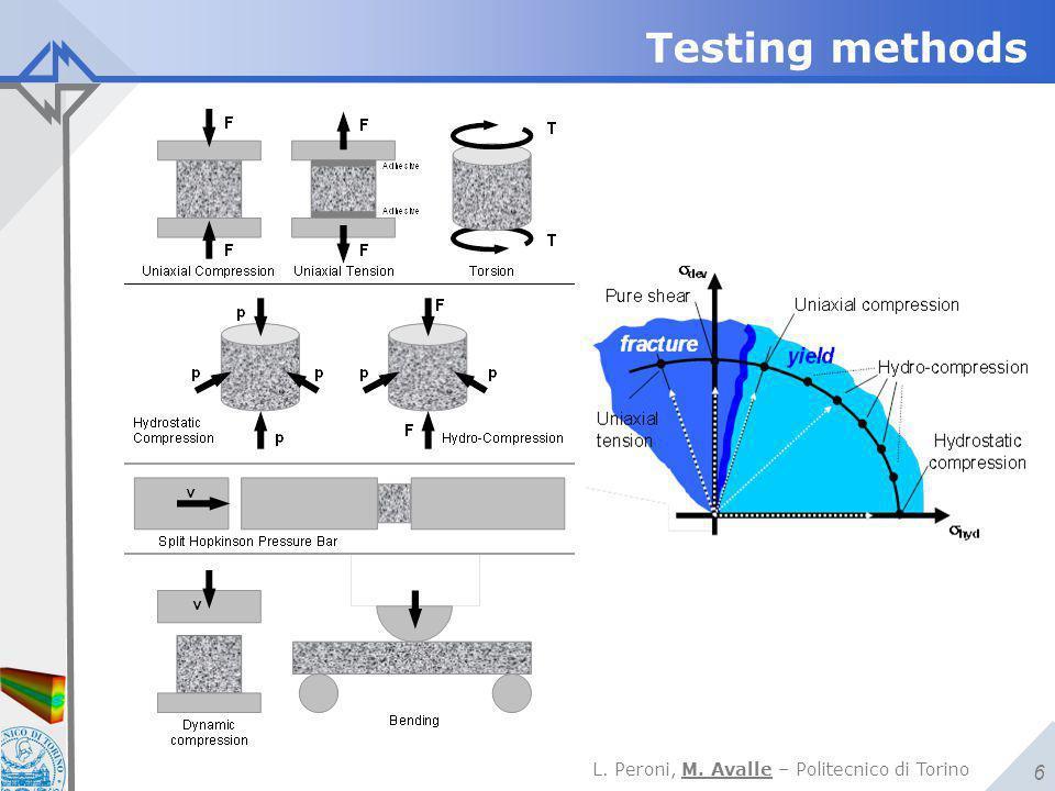 L. Peroni, M. Avalle – Politecnico di Torino 6 Testing methods