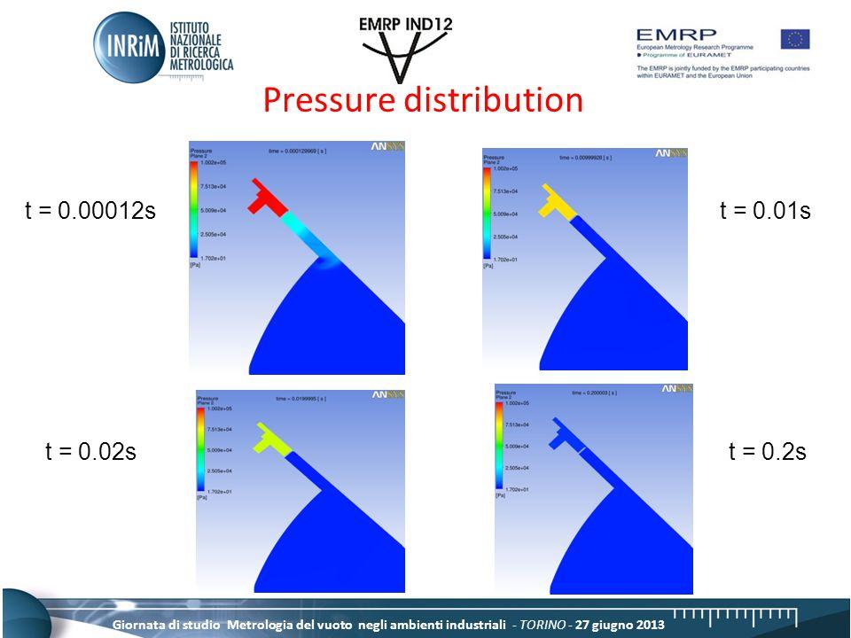 Giornata di studio Metrologia del vuoto negli ambienti industriali - TORINO - 27 giugno 2013 Pressure distribution t = 0.00012st = 0.01s t = 0.02st = 0.2s