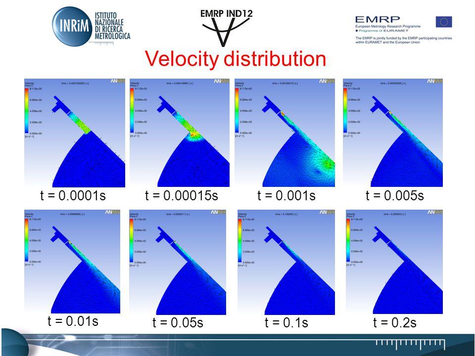 t = 0.0001st = 0.00015st = 0.001st = 0.005s t = 0.01s t = 0.05st = 0.1st = 0.2s Velocity distribution