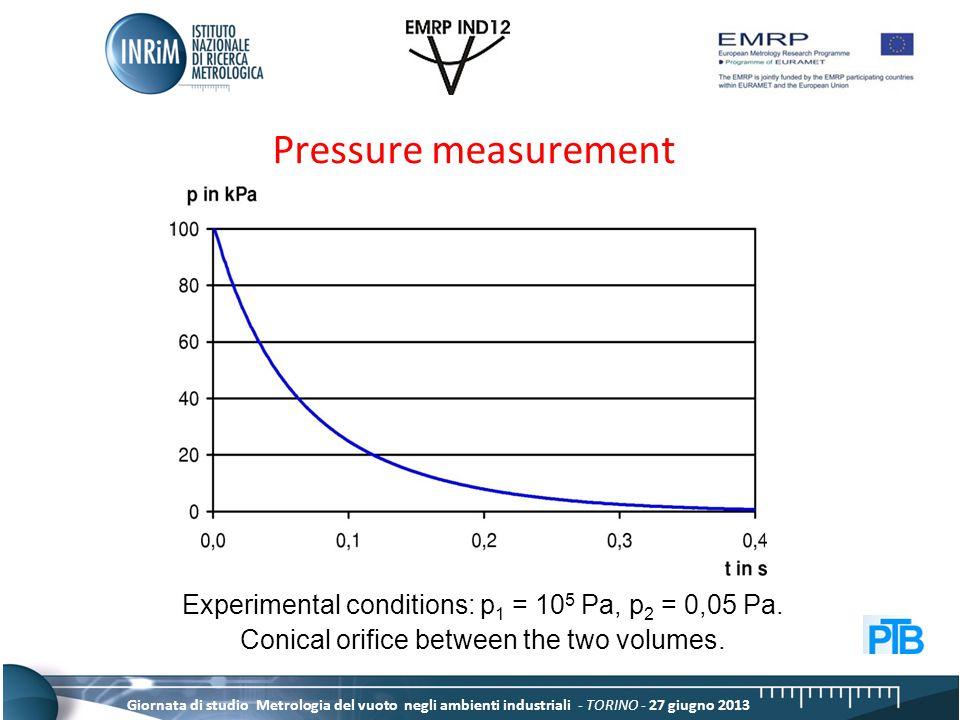 Giornata di studio Metrologia del vuoto negli ambienti industriali - TORINO - 27 giugno 2013 Pressure measurement Experimental conditions: p 1 = 10 5 Pa, p 2 = 0,05 Pa.