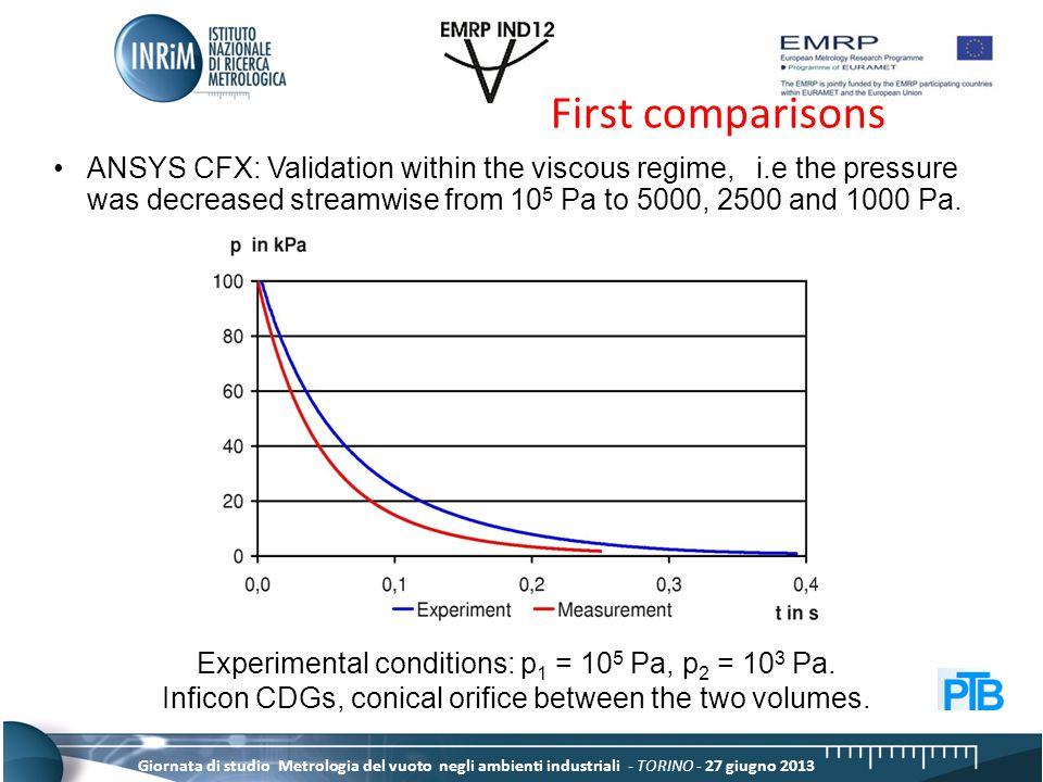 Giornata di studio Metrologia del vuoto negli ambienti industriali - TORINO - 27 giugno 2013 First comparisons Experimental conditions: p 1 = 10 5 Pa, p 2 = 10 3 Pa.