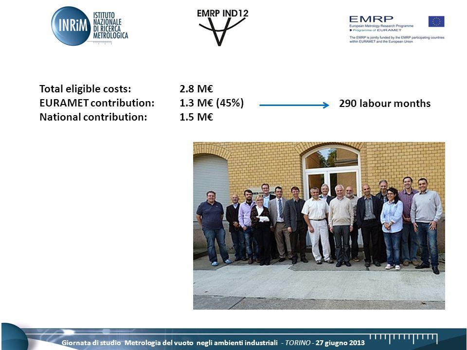 Giornata di studio Metrologia del vuoto negli ambienti industriali - TORINO - 27 giugno 2013 Total eligible costs: 2.8 M€ EURAMET contribution: 1.3 M€ (45%) National contribution:1.5 M€ 290 labour months