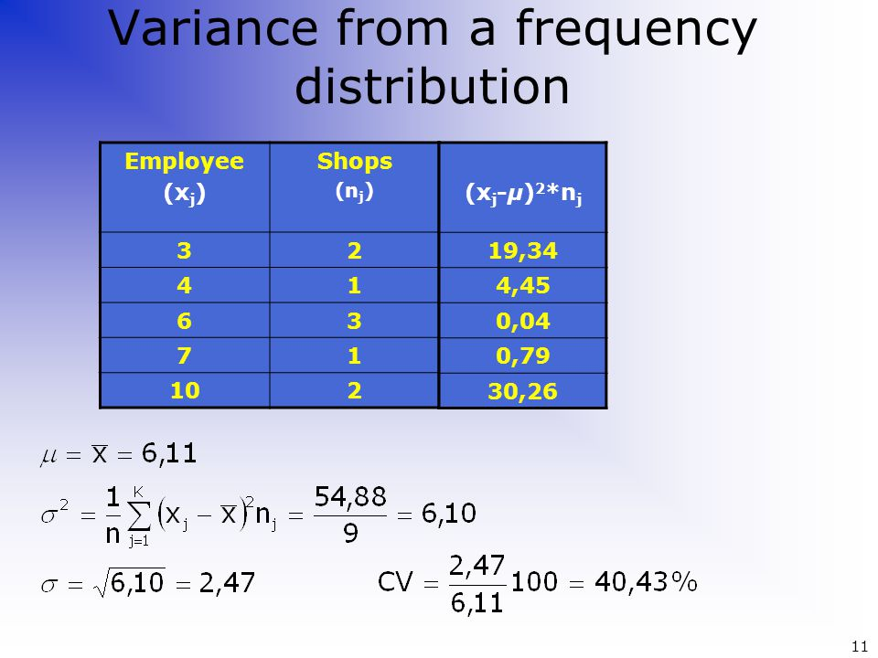 Variance from a frequency distribution Employee (x j ) Shops (n j ) 32 41 63 71 102 (x j -μ) 2 *n j 19,34 4,45 0,04 0,79 30,26 11
