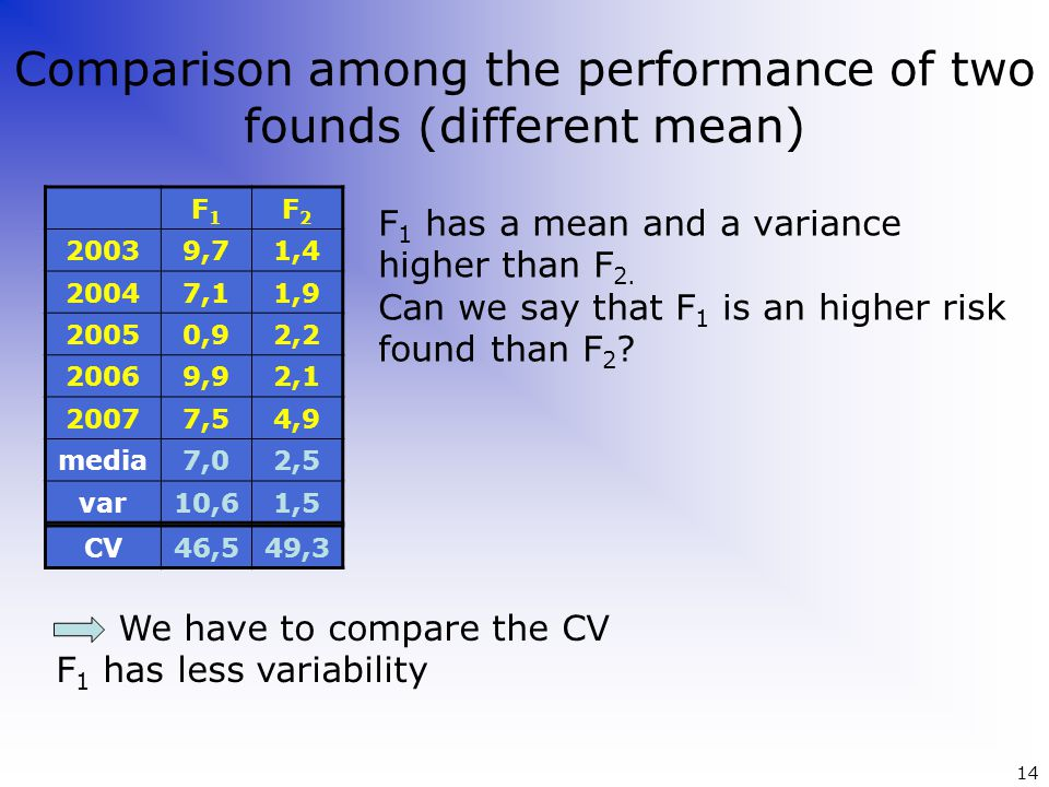 Comparison among the performance of two founds (different mean) F 1 has a mean and a variance higher than F 2. Can we say that F 1 is an higher risk f
