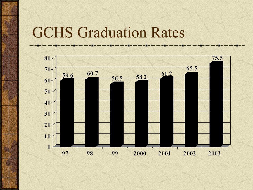 GCHS Graduation Rates