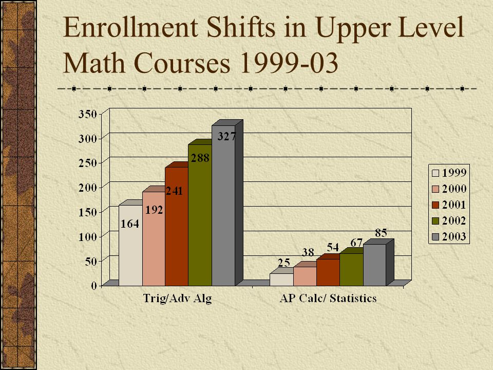 Enrollment Shifts in Upper Level Math Courses 1999-03