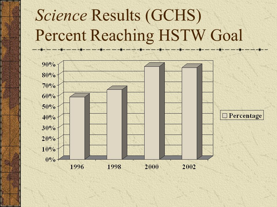 Science Results (GCHS) Percent Reaching HSTW Goal