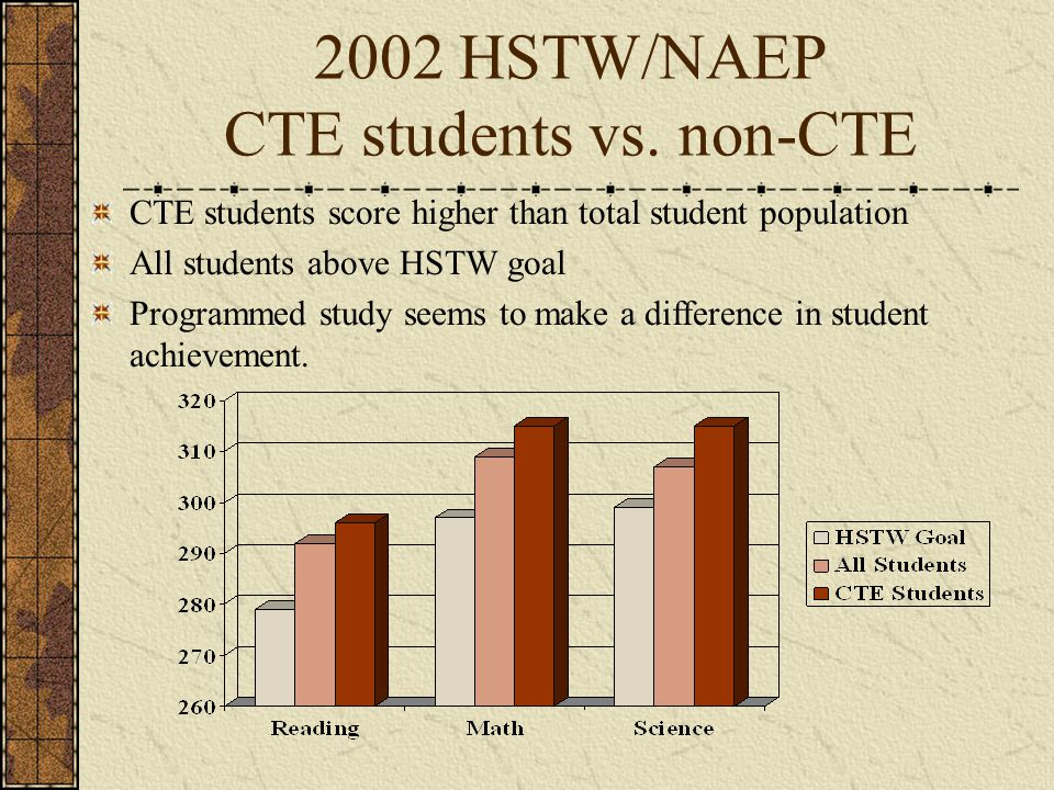 2002 HSTW/NAEP CTE students vs.