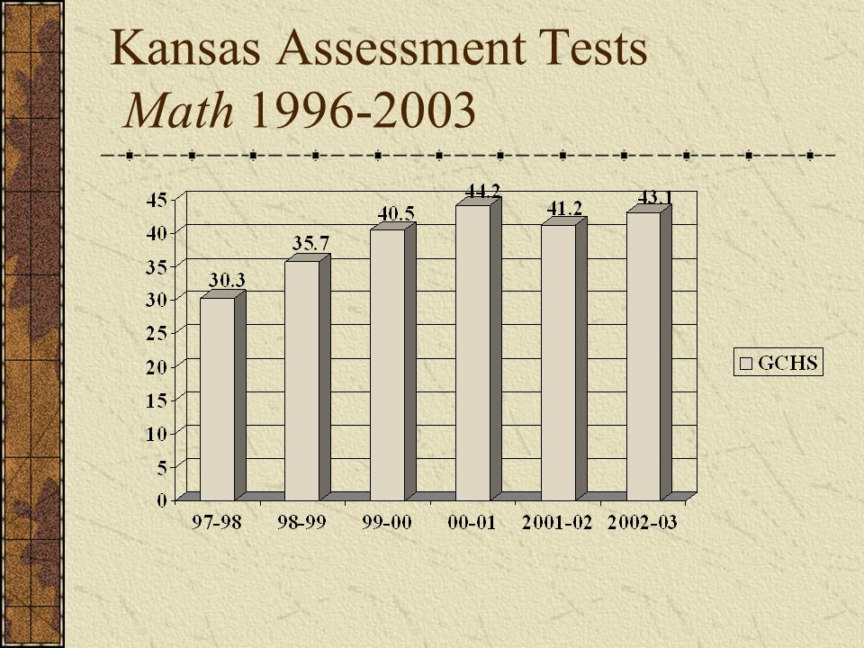 Kansas Assessment Tests Math 1996-2003