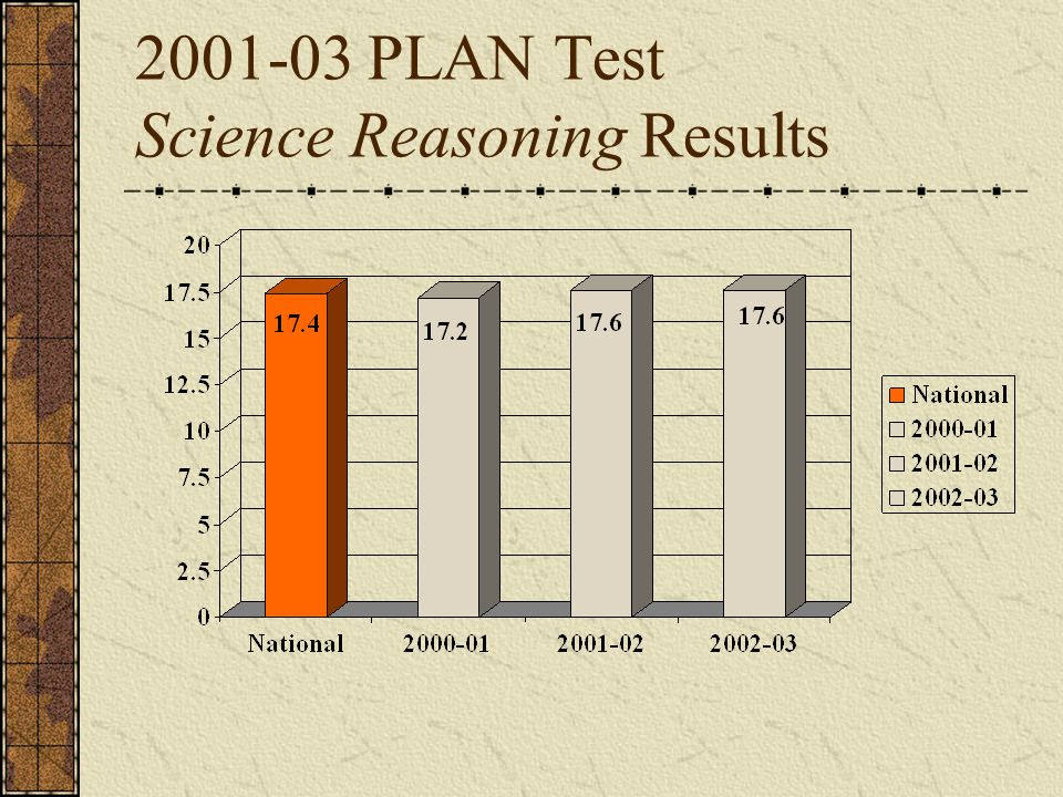 2001-03 PLAN Test Science Reasoning Results