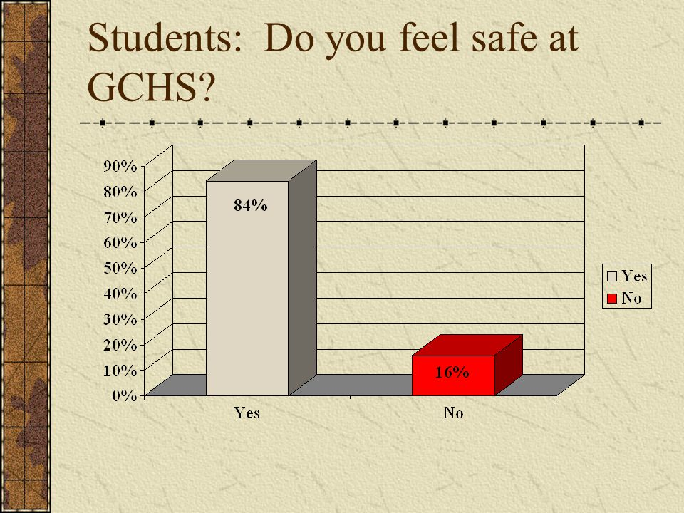 Students: Do you feel safe at GCHS?