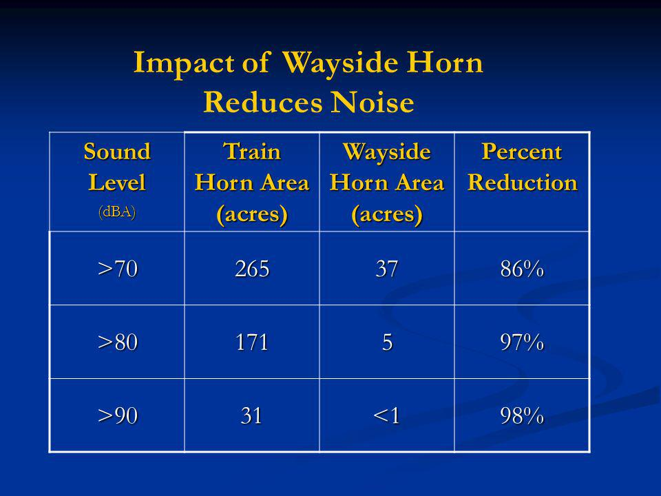 Sound Level (dBA) Train Horn Area (acres) Wayside Horn Area (acres) Percent Reduction >702653786% >80171597% >9031<198% Impact of Wayside Horn Reduces Noise
