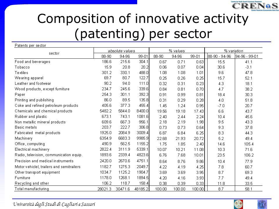 Università degli Studi di Cagliari e Sassari Composition of innovative activity (patenting) per sector