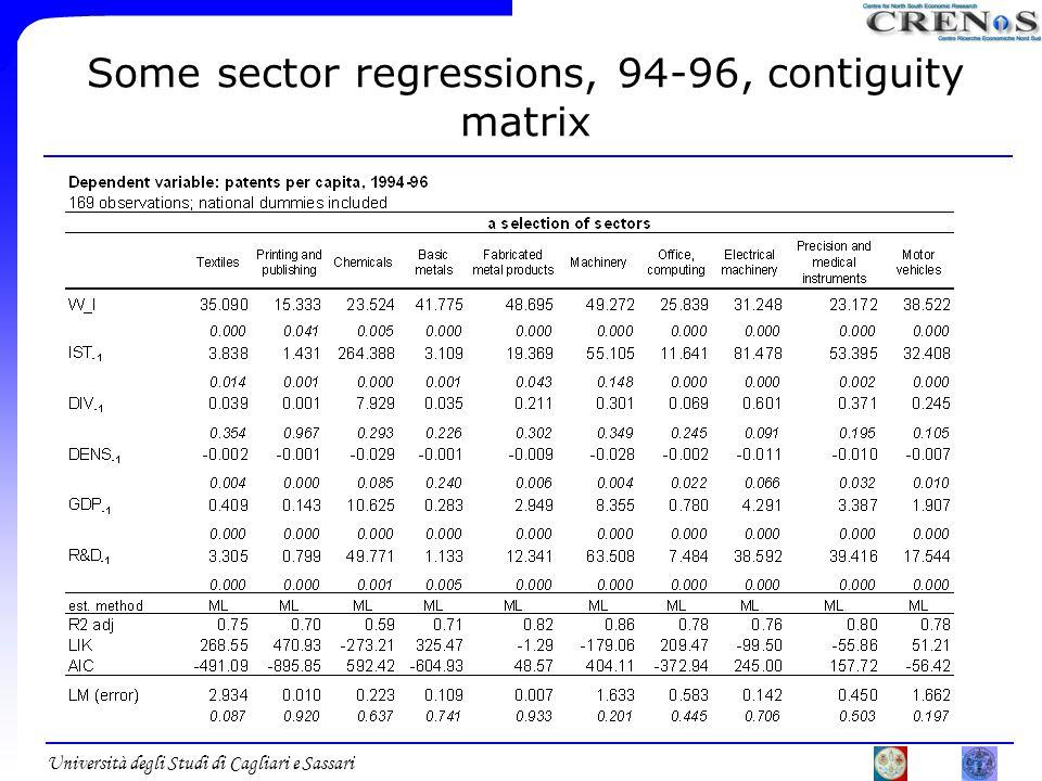 Università degli Studi di Cagliari e Sassari Some sector regressions, 94-96, contiguity matrix