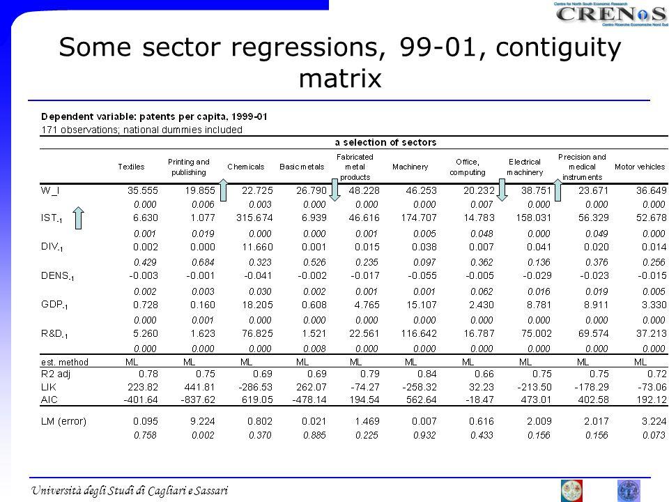 Università degli Studi di Cagliari e Sassari Some sector regressions, 99-01, contiguity matrix