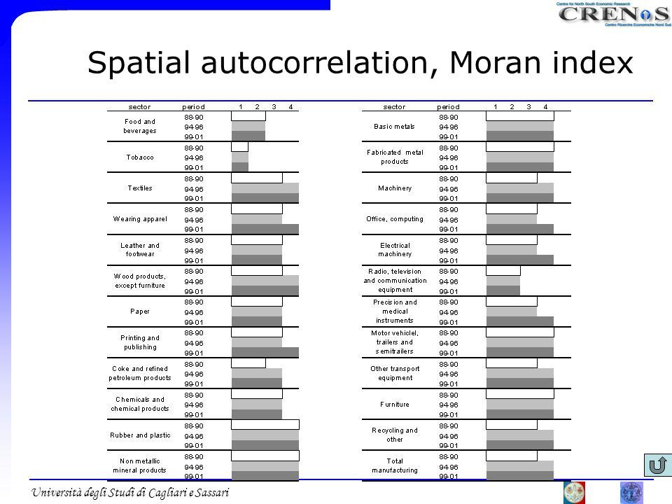 Università degli Studi di Cagliari e Sassari Spatial autocorrelation, Moran index