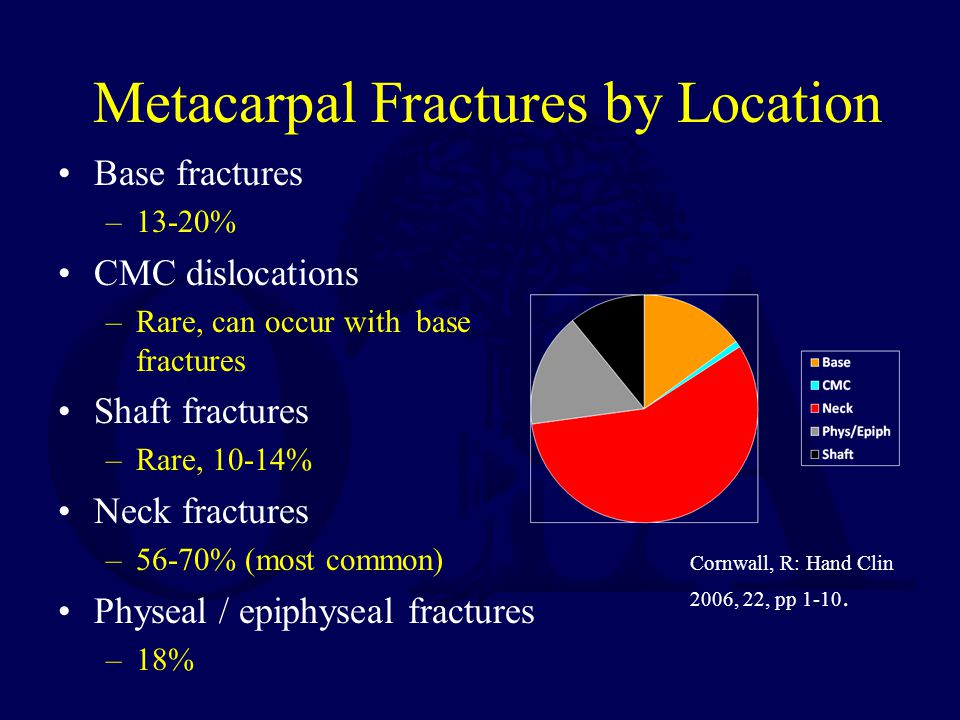 Metacarpal Fractures by Location Base fractures –13-20% CMC dislocations –Rare, can occur with base fractures Shaft fractures –Rare, 10-14% Neck fractures –56-70% (most common) Physeal / epiphyseal fractures –18% Cornwall, R: Hand Clin 2006, 22, pp 1-10.
