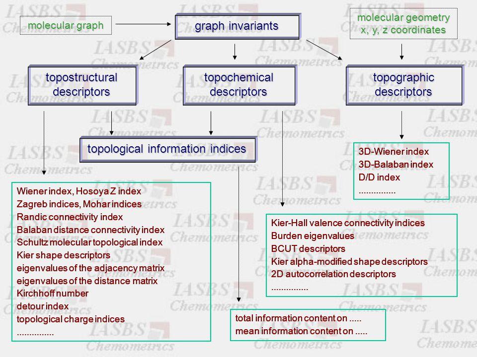 molecular graph graph invariants topostructural descriptors topochemical descriptors topographic descriptors topological information indices 2D Atom l