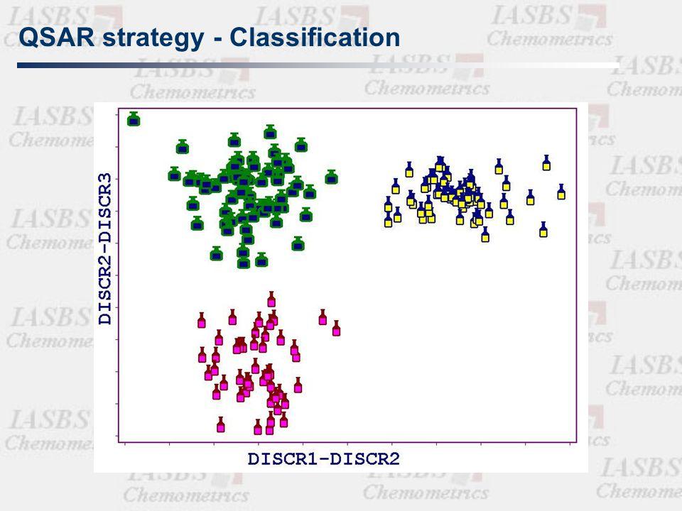 QSAR strategy - Regression