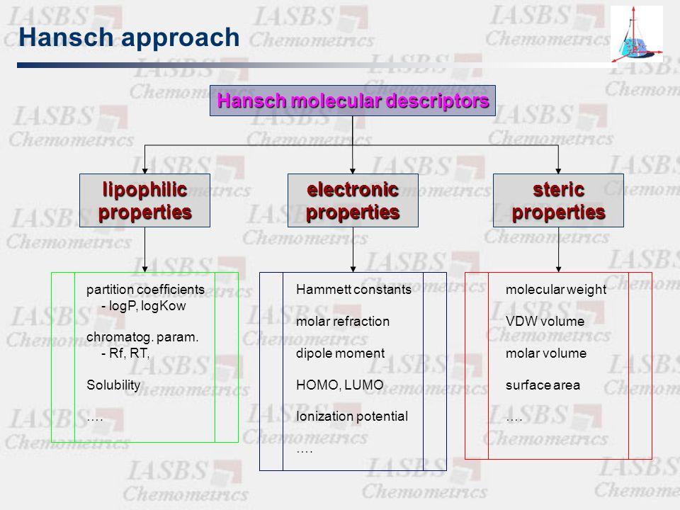 Fragment approach Parametric approach (Hammett – Hansch,1964) Group approach (Free-Wilson and Fujita-Ban, 1976) DARC-PELCO approach (Dubois, 1966) Ste