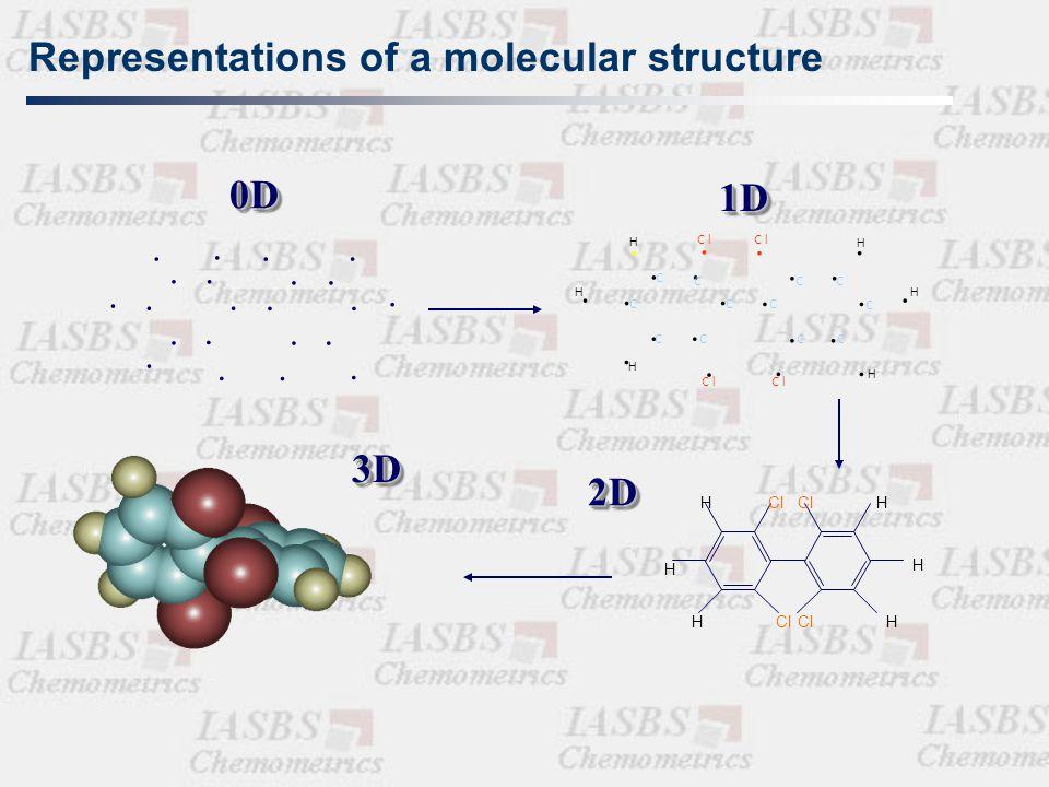 molecule physico - chemical properties  biological activities    molecular descriptors  
