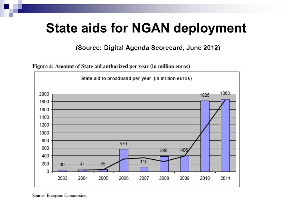 State aids for NGAN deployment (Source: Digital Agenda Scorecard, June 2012)