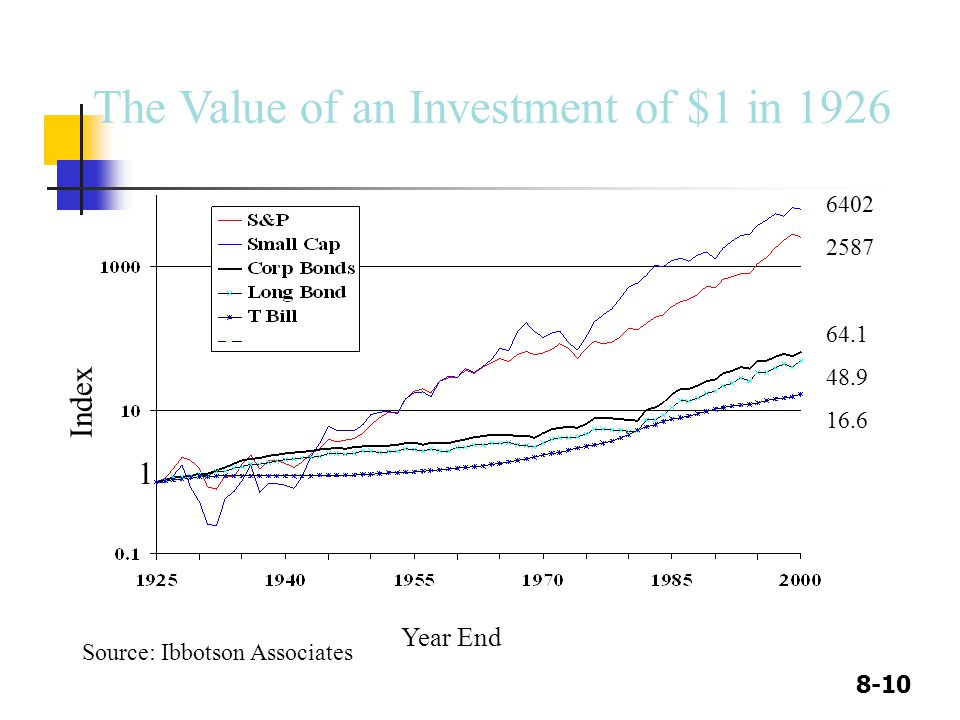 8-10 The Value of an Investment of $1 in 1926 Source: Ibbotson Associates Index Year End 1 6402 2587 64.1 48.9 16.6