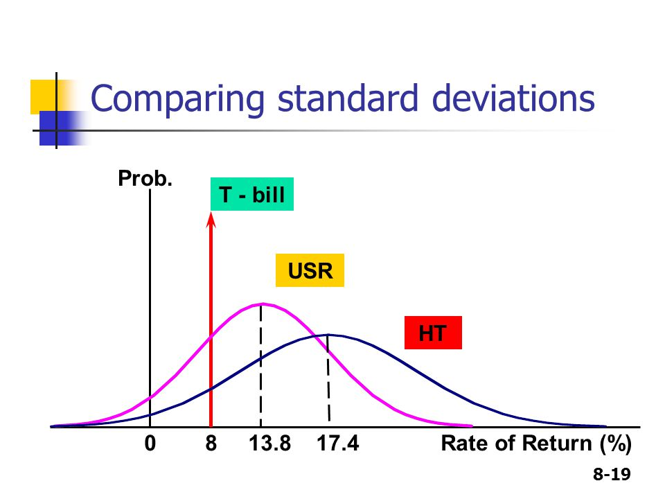 8-19 Comparing standard deviations USR Prob. T - bill HT 0 8 13.8 17.4 Rate of Return (%)