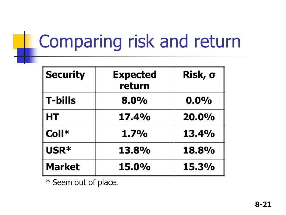 8-21 Comparing risk and return SecurityExpected return Risk, σ T-bills8.0%0.0% HT17.4%20.0% Coll*1.7%13.4% USR*13.8%18.8% Market15.0%15.3% * Seem out of place.