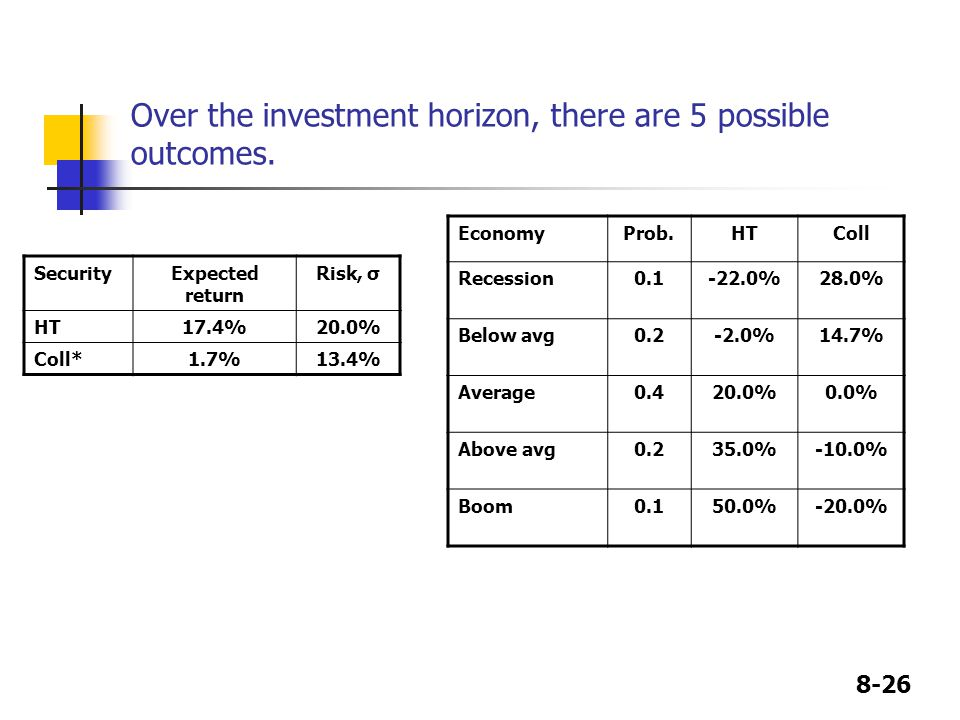 8-26 Over the investment horizon, there are 5 possible outcomes.