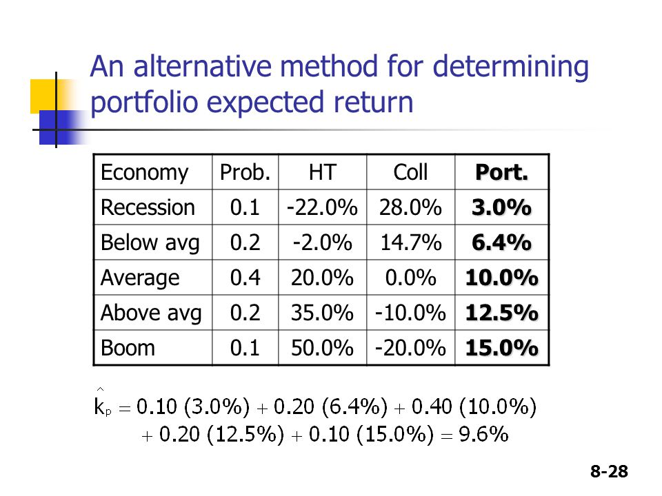 8-28 An alternative method for determining portfolio expected return EconomyProb.HTCollPort.