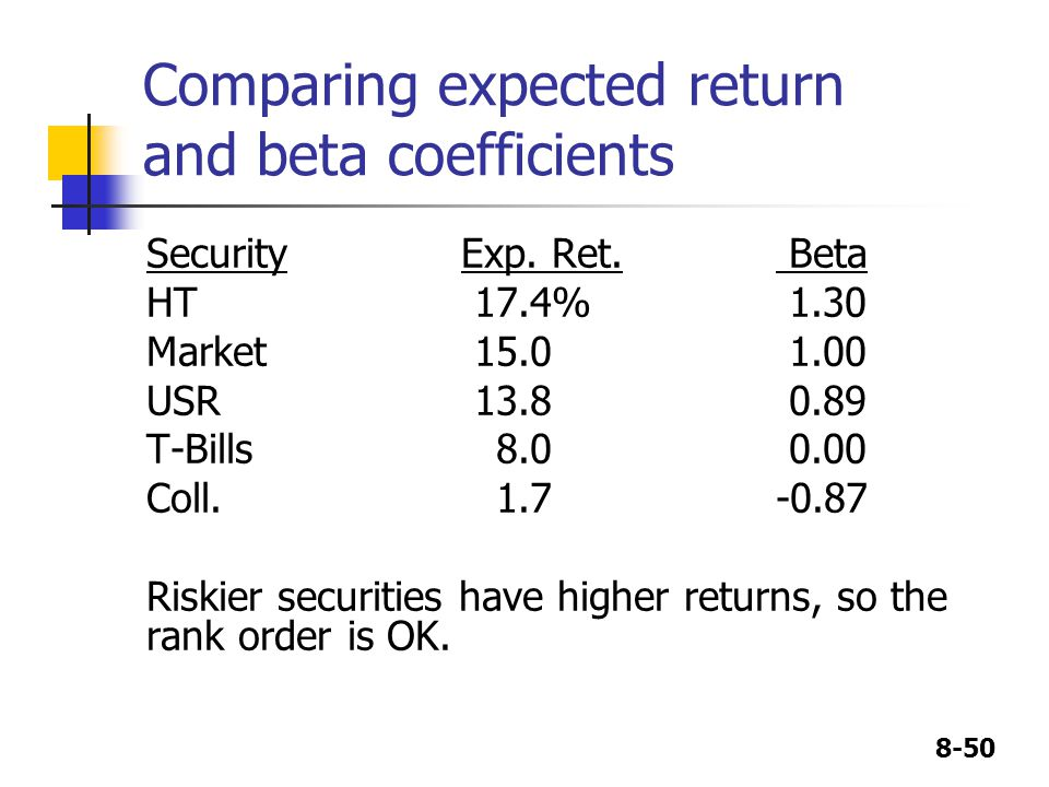 8-50 Comparing expected return and beta coefficients SecurityExp. Ret. Beta HT 17.4% 1.30 Market 15.0 1.00 USR 13.8 0.89 T-Bills 8.0 0.00 Coll. 1.7-0.