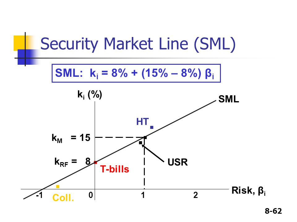 8-62 Security Market Line (SML)..Coll.. HT T-bills.