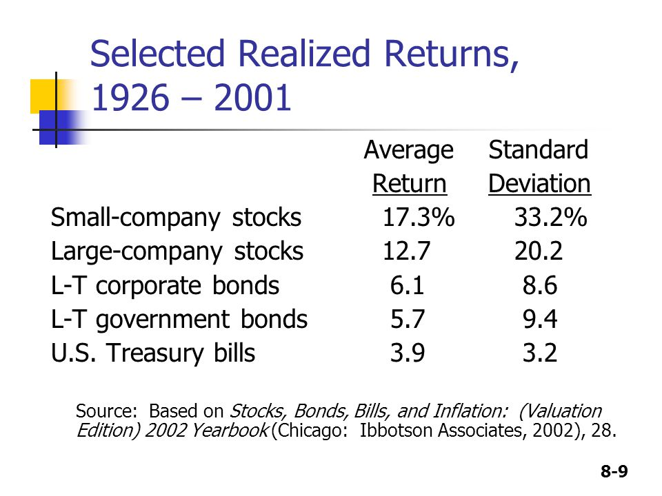 8-9 Selected Realized Returns, 1926 – 2001 Average Standard Return Deviation Small-company stocks17.3%33.2% Large-company stocks12.720.2 L-T corporate bonds 6.1 8.6 L-T government bonds 5.7 9.4 U.S.