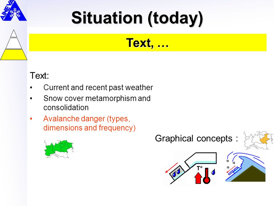 Situation (today) Text: Current and recent past weather Snow cover metamorphism and consolidation Avalanche danger (types, dimensions and frequency) G
