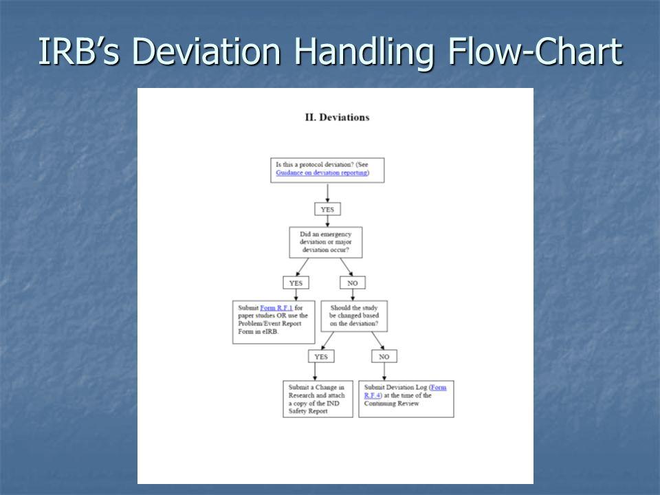 IRB's Deviation Handling Flow-Chart