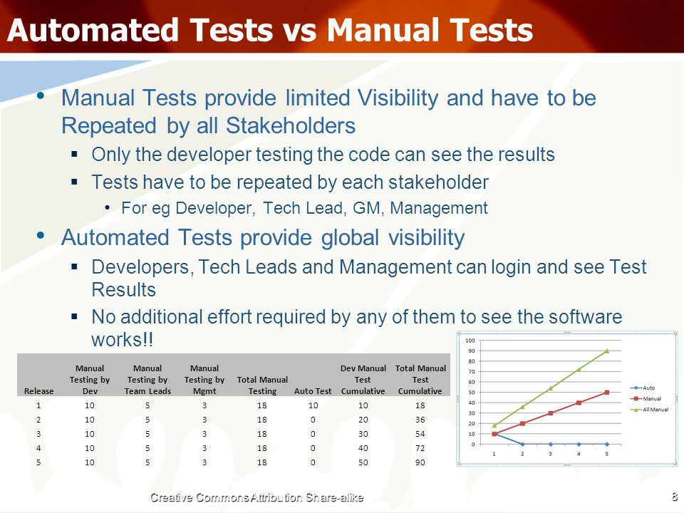 Automated Tests vs Manual Tests Manual Testing ends up being an Integration Test  In a typical manual test it is very difficult to test a single unit  In most circumstances you end up checking the unit alongwith backend services  Introduces fragility – if something else breaks the manual test breaks Automated Tests can have varying scopes  One can test a unit (class / method), a module, a system etc 9 Creative Commons Attribution Share-alike