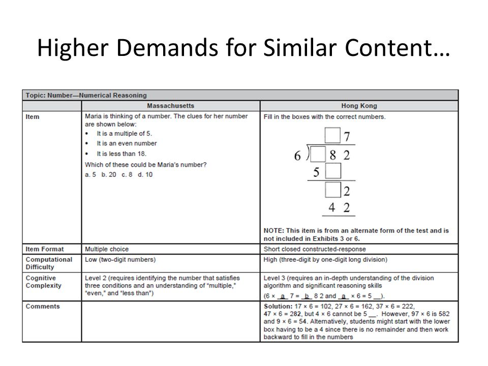 Higher Demands for Similar Content…